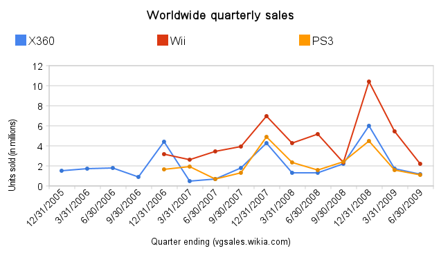 File:Worldwide quarterly sales.png