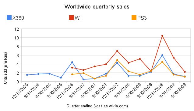Online video game sales statistics 48