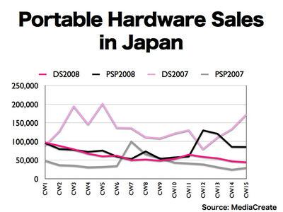 Portable hardware japan 2008