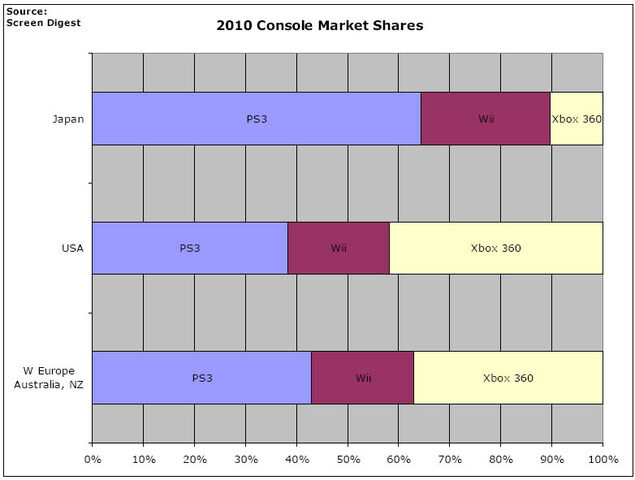 File:Screen digest predicted market share.jpg