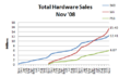Npd november 2008 hardware sales.png