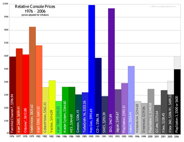 File:Launch prices.png