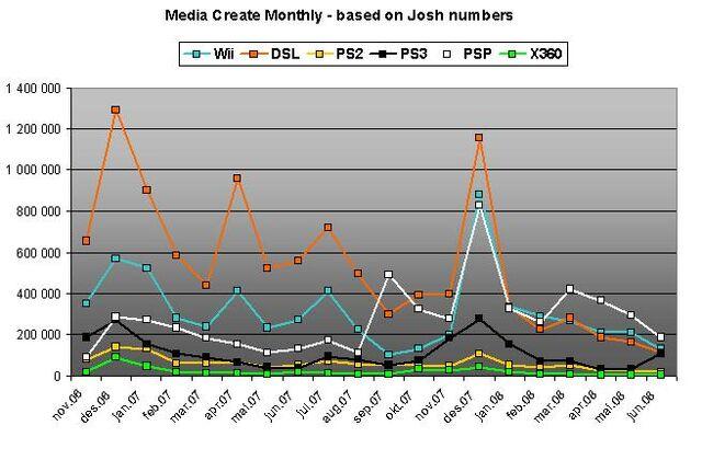 File:Media Create monthly sales.jpg