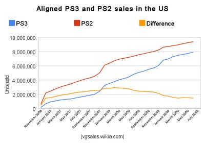 Npd ps3 vs ps2 sales