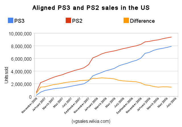 File:Npd ps3 vs ps2 sales.png