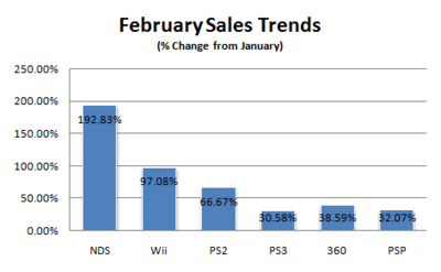 Sales-trends-february-08-v2