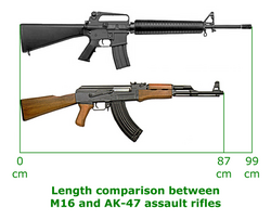 M16 and AK-47 length comparison