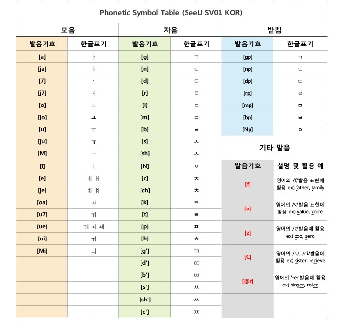 Korean Phonetics | Vocaloid Wiki | Fandom powered by Wikia