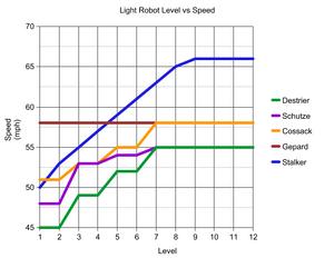 LightRobot-speedGraph