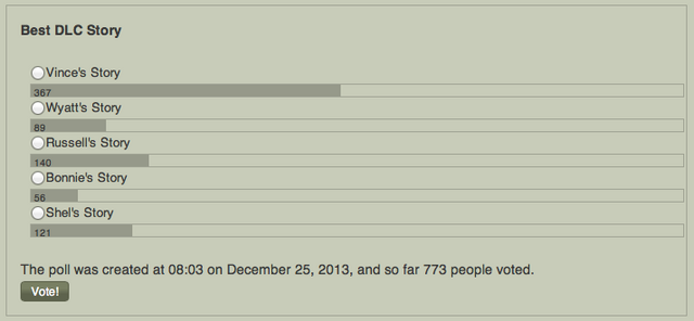 File:TWDVG Awards Poll 14.png