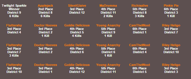 File:5th hunger games.png