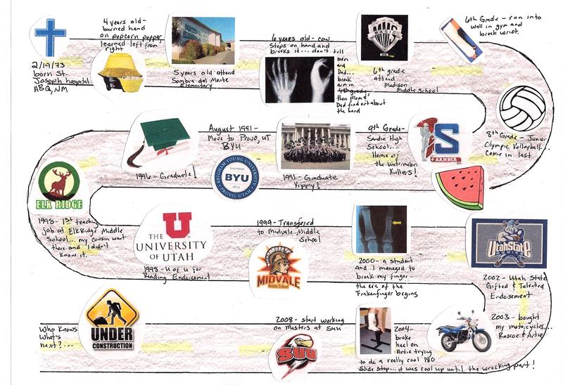 Life map assignment task
