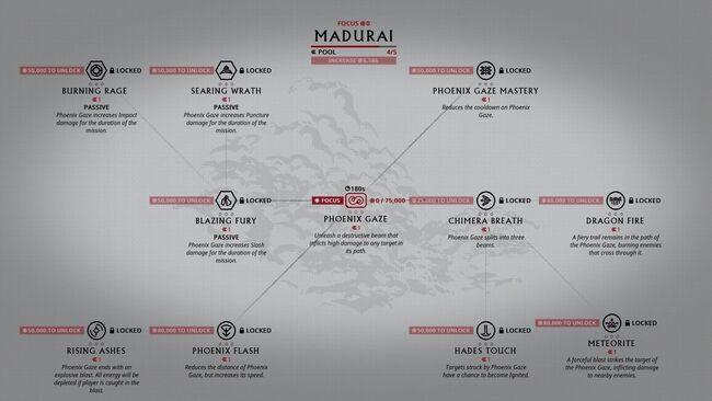 Focus Madurai