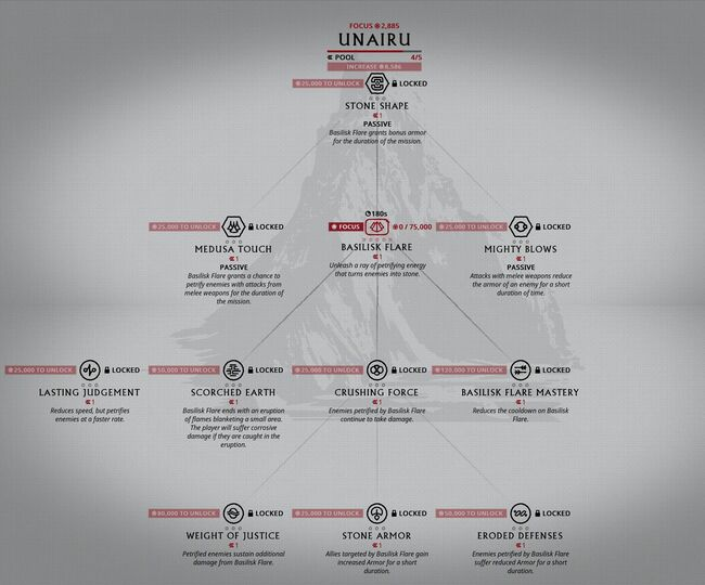 Focus Unairu