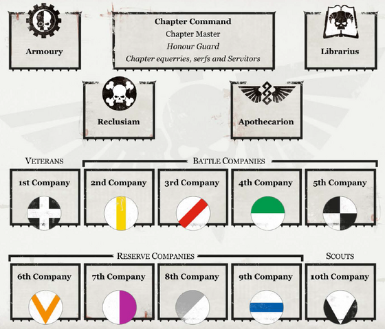 File:Chapter's Hierarchy.png