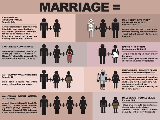 File:Traditional marriage bible.jpg