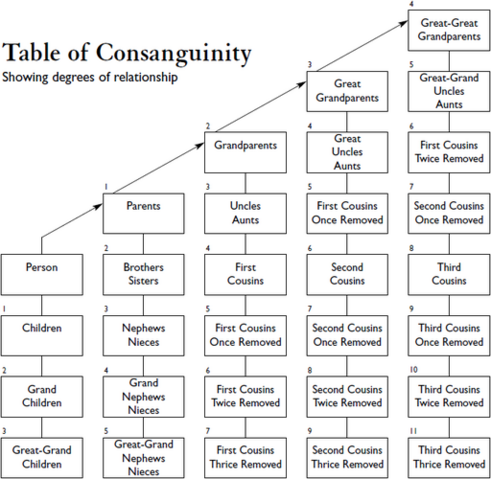 File:512px-Table of Consanguinity showing degrees of relationship.png