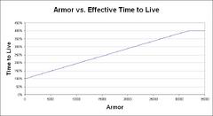 ArmorVsTimeToLive-LVL70
