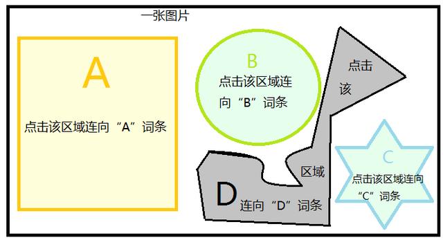 File:不同区域连向不同词条.png