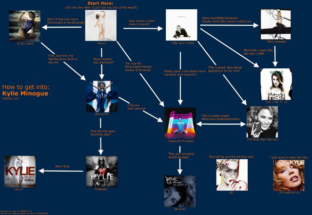 File:Kylie Flowchart 2.03.png