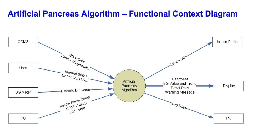 AP software requirements functional context diagram