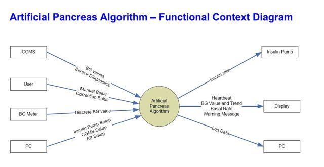 File:AP software requirements functional context diagram.jpg
