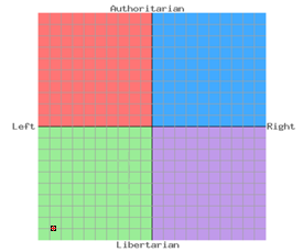 File:Political Compass of Daxus Inferno.png