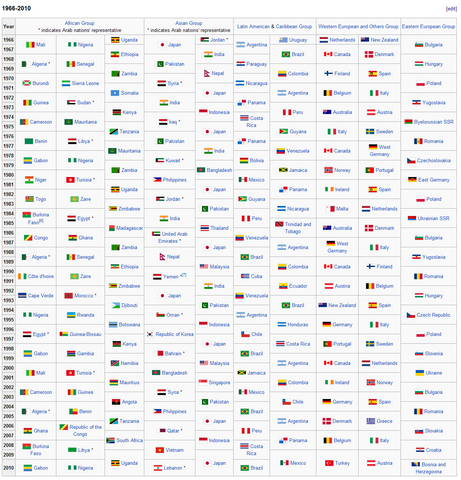 File:UNSC 1966-2010 real.PNG