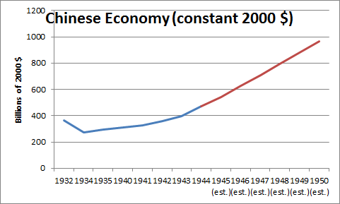 Chinese Economy (Battle of Britain)