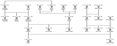 Premyslid Family Tree version 2