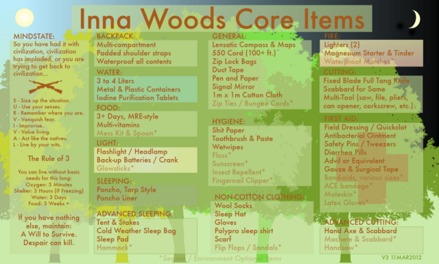 File:7B - Core items.png