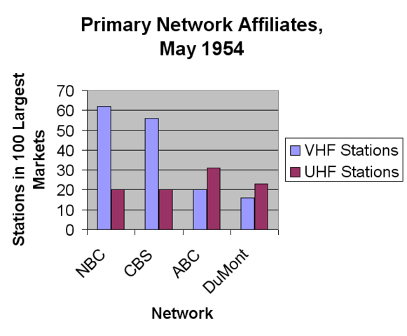 File:Primary Network Affiliates May 1954.png