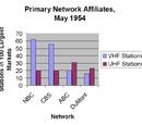 American TV Database Wiki