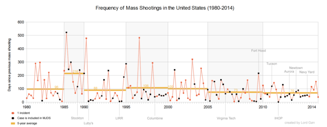 File:Frequency of mass shootings in the United States (1980-2014).png