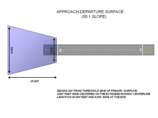 File:Approach-Departure surface.jpg
