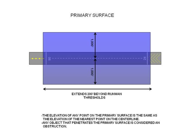File:Primary Surface.jpg