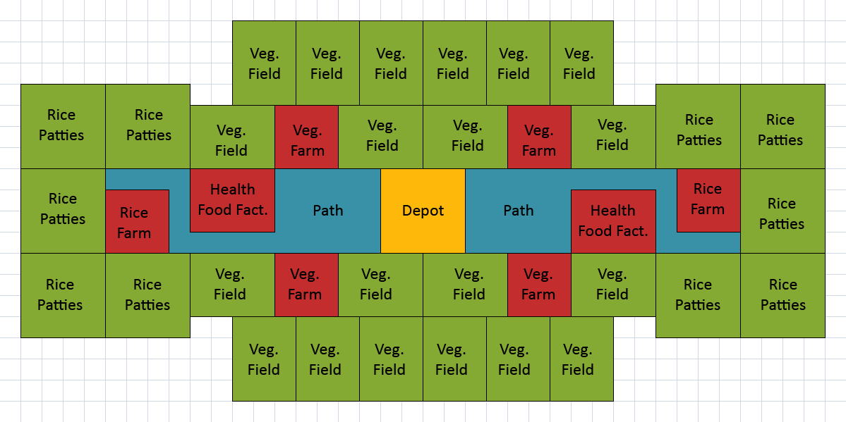 Anno  Health Food Layout