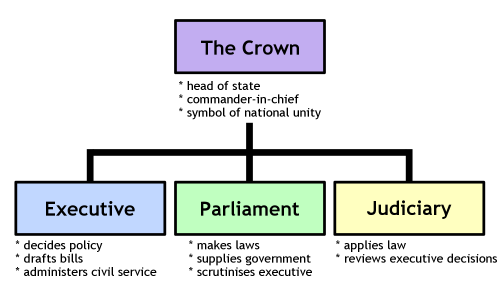 File:System-government.png