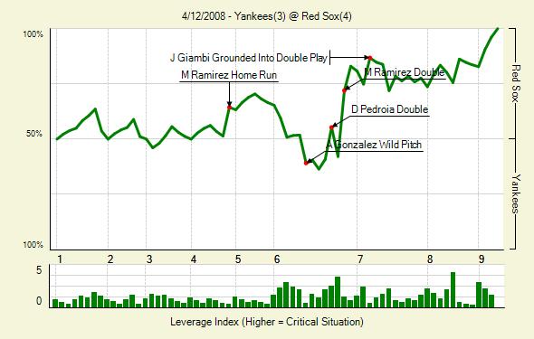 File:20080412 Yankees RedSox 0.png