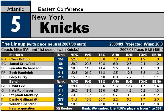 File:NBA09 NYK.jpg