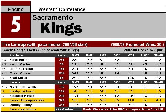File:NBA09 SAC.jpg