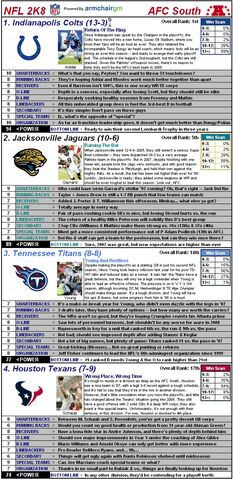 File:Nflcapsules08 afcsouth.jpg