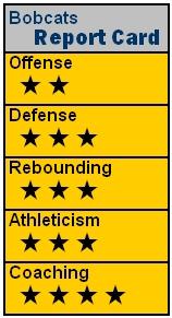 NBA09 CHA RC