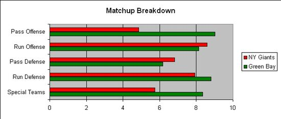 NYG GB ConfChamp Matchup