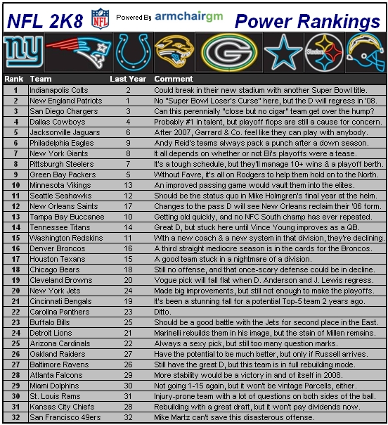 Nflcapsules08 rankings