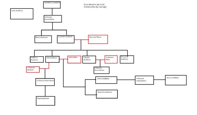 File:Desmond's Geneology (Ezio).png