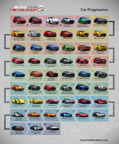 File:CAR PROGRESSION GRAPHIC.jpg