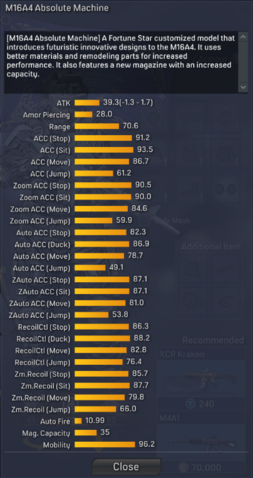 File:M16A4 Absolute Machine detailed statistics.png