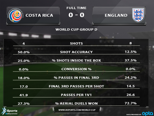 File:Costa-Rica-England-Stats.png