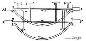 Little ladder - Codex M fol. 58 verso